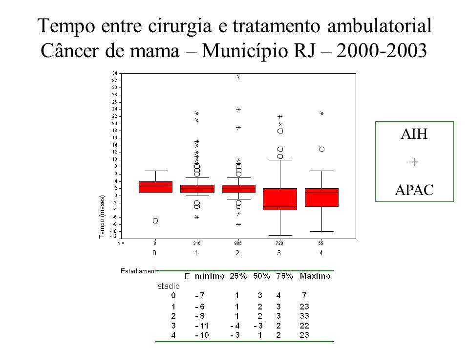 Tempo entre cirurgia e tratamento ambulatorial Câncer de mama – Município RJ – 2000-2003 AIH + APAC