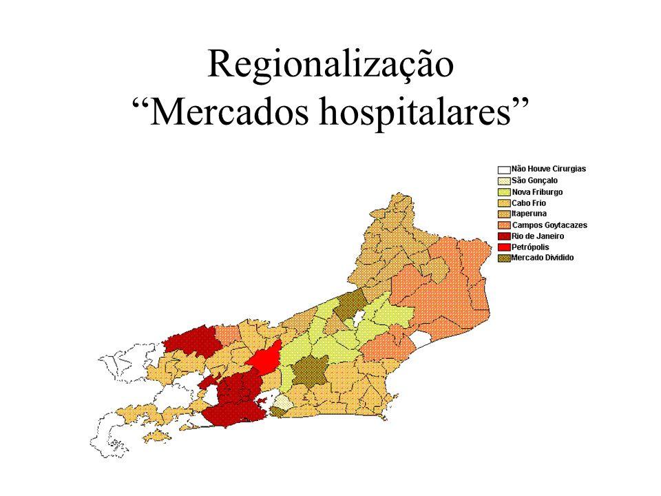 Regionalização Mercados hospitalares