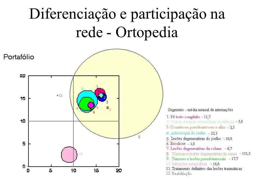 Diferenciação e participação na rede - Ortopedia