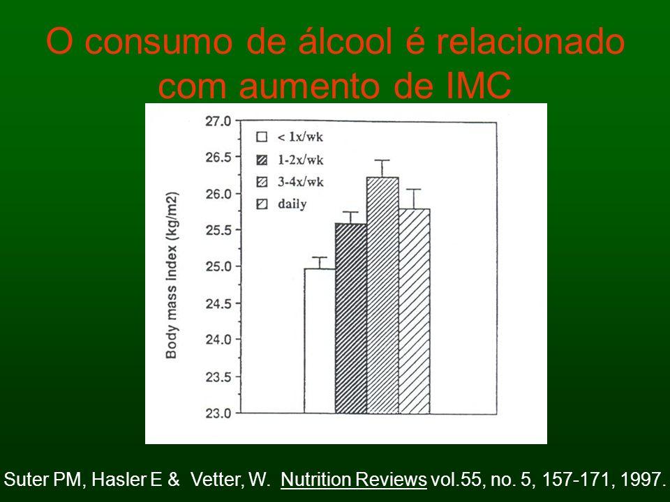 O consumo de álcool é relacionado com aumento de IMC Suter PM, Hasler E & Vetter, W. Nutrition Reviews vol.55, no. 5, 157-171, 1997.