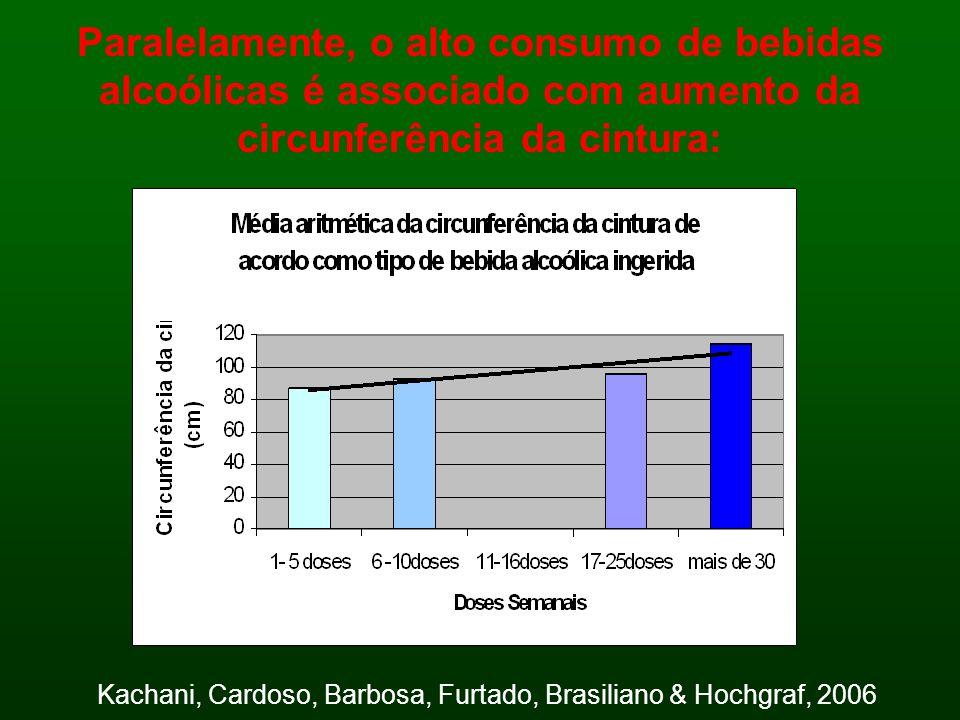 Paralelamente, o alto consumo de bebidas alcoólicas é associado com aumento da circunferência da cintura: Kachani, Cardoso, Barbosa, Furtado, Brasilia