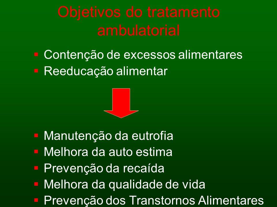 Objetivos do tratamento ambulatorial Contenção de excessos alimentares Reeducação alimentar Manutenção da eutrofia Melhora da auto estima Prevenção da