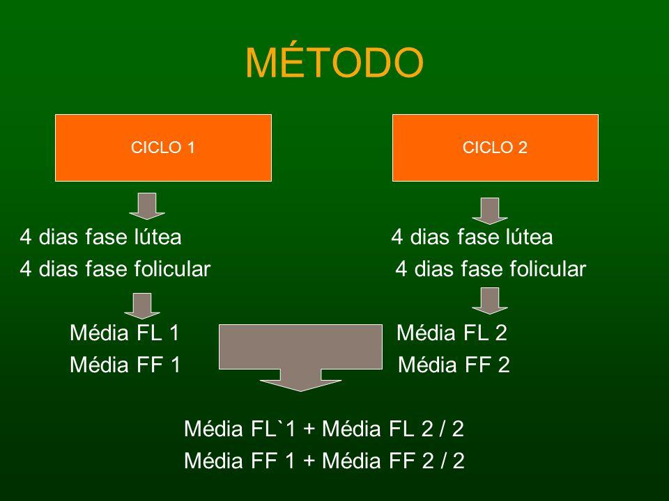 MÉTODO 4 dias fase lútea 4 dias fase folicular Média FL 1 Média FL 2 Média FF 1 Média FF 2 Média FL`1 + Média FL 2 / 2 Média FF 1 + Média FF 2 / 2 CIC