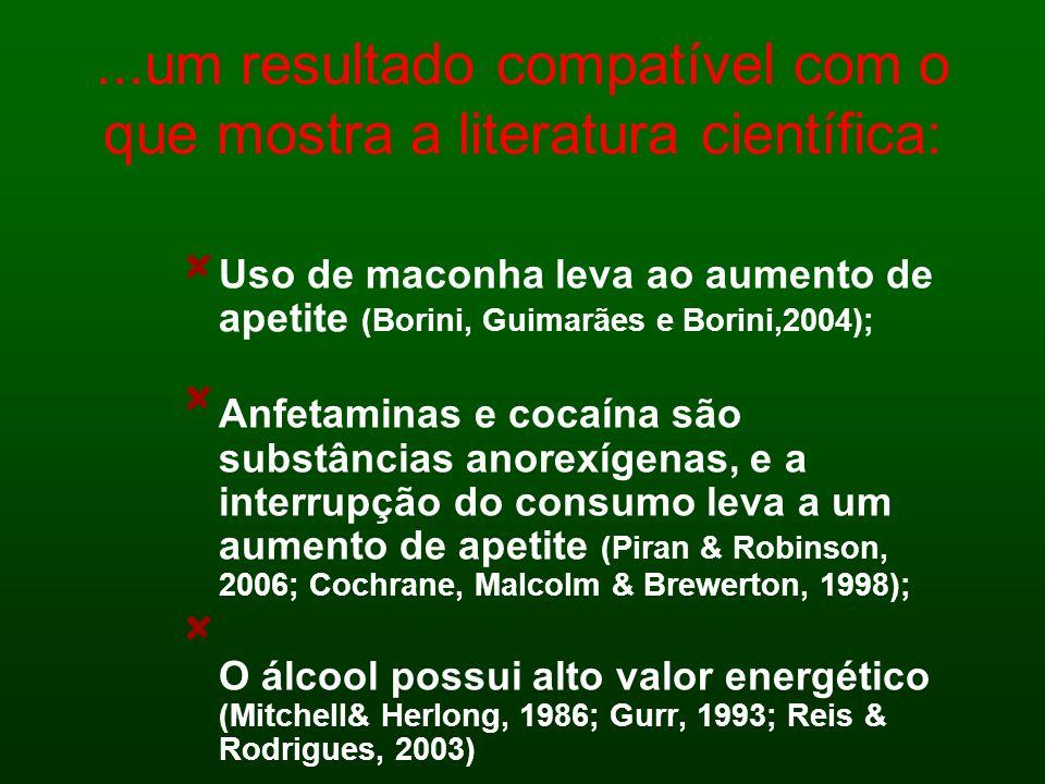 ...um resultado compatível com o que mostra a literatura científica: Uso de maconha leva ao aumento de apetite (Borini, Guimarães e Borini,2004); Anfe