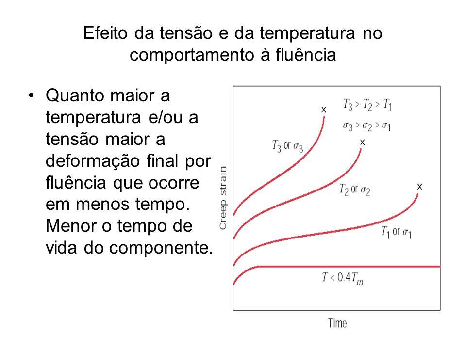 Efeito da tensão e da temperatura no comportamento à fluência Quanto maior a temperatura e/ou a tensão maior a deformação final por fluência que ocorr