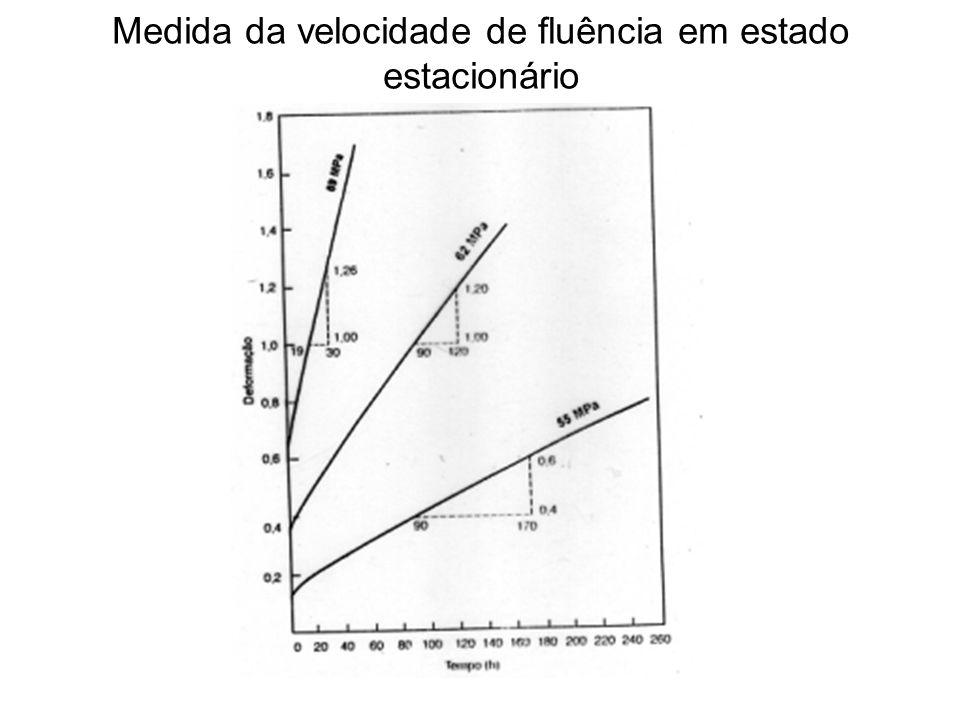 Medida da velocidade de fluência em estado estacionário