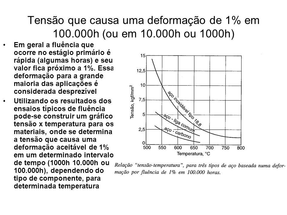 Tensão que causa uma deformação de 1% em 100.000h (ou em 10.000h ou 1000h) Em geral a fluência que ocorre no estágio primário é rápida (algumas horas)