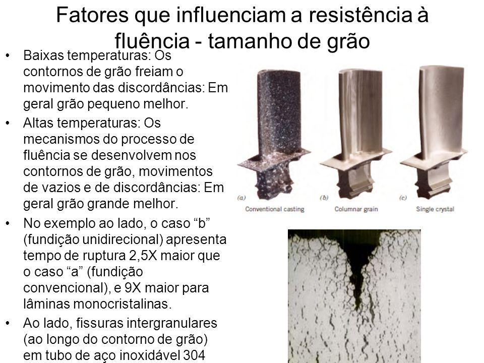 Fatores que influenciam a resistência à fluência - tamanho de grão Baixas temperaturas: Os contornos de grão freiam o movimento das discordâncias: Em
