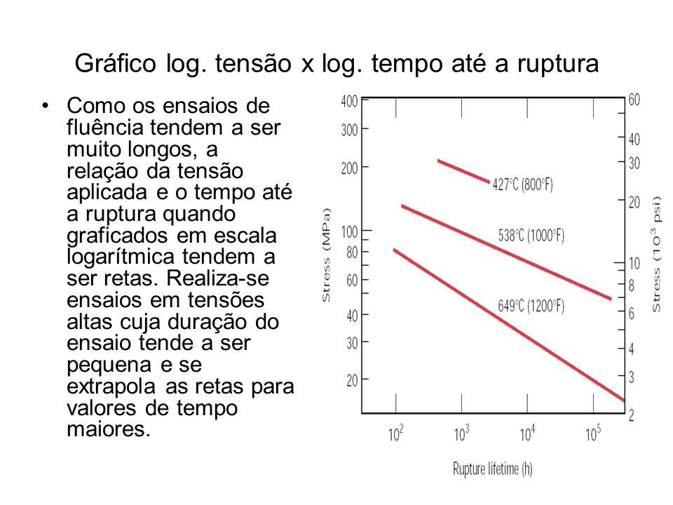 Gráfico log. tensão x log. tempo até a ruptura Como os ensaios de fluência tendem a ser muito longos, a relação da tensão aplicada e o tempo até a rup