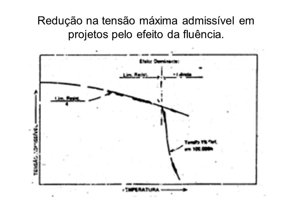 Redução na tensão máxima admissível em projetos pelo efeito da fluência.