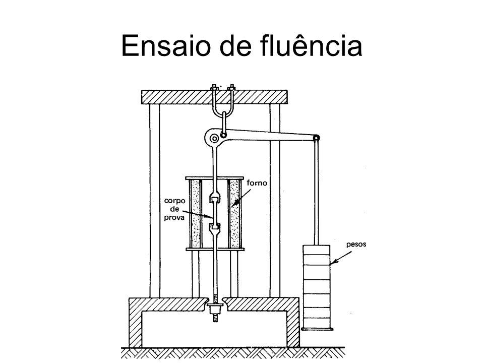 Fatores que influenciam a resistência à fluência – Composição química Todos os elementos químicos formadores de carbonetos (com o carbono do aço) ou precipitados de segunda fase nos materiais não ferrosos travam o processo de fluência pois dificultam o movimento dos contornos de grão.