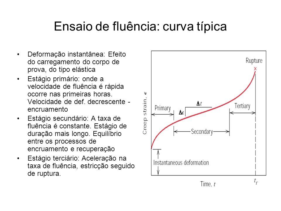 Ensaio de fluência: curva típica Deformação instantânea: Efeito do carregamento do corpo de prova, do tipo elástica Estágio primário: onde a velocidad