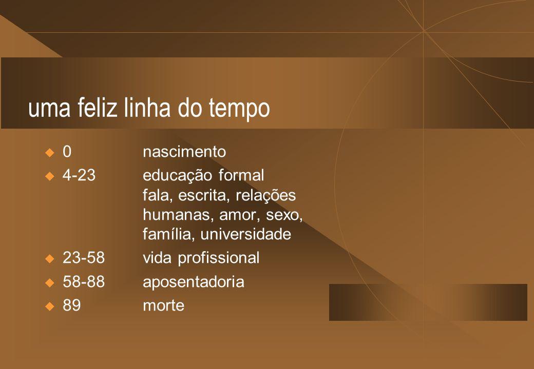 uma feliz linha do tempo 0nascimento 4-23educação formal fala, escrita, relações humanas, amor, sexo, família, universidade 23-58 vida profissional 58
