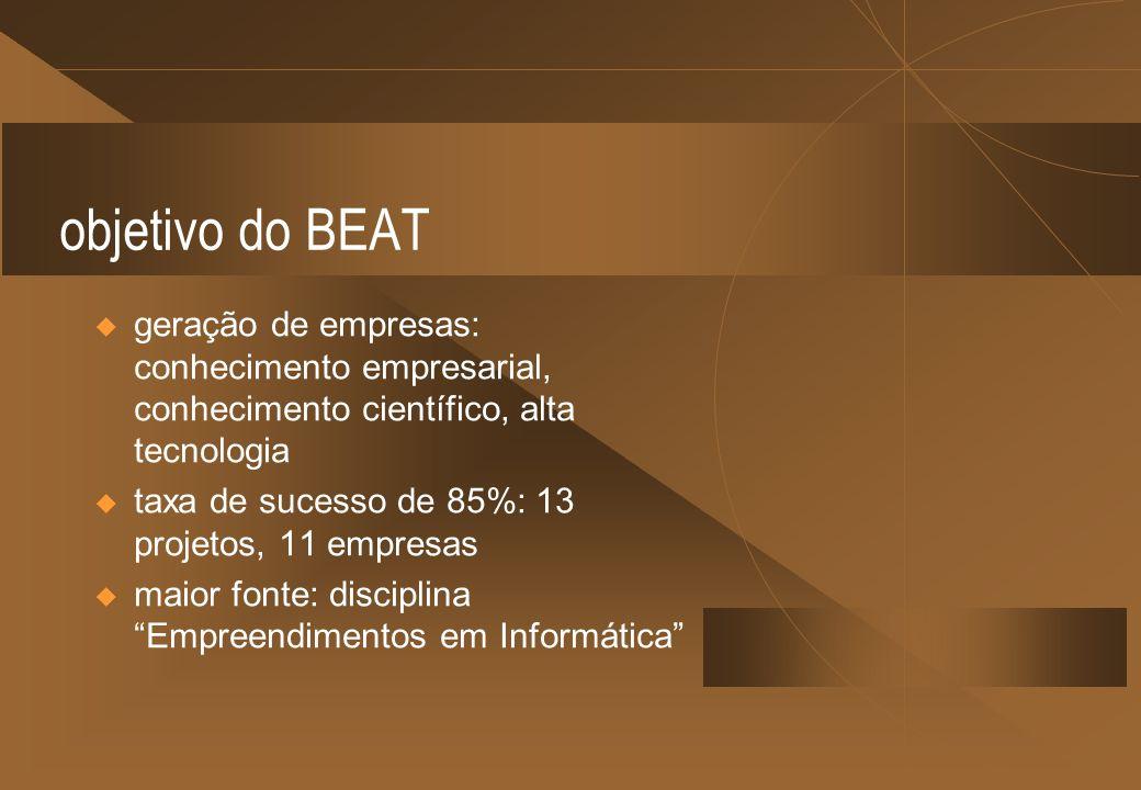 objetivo do BEAT geração de empresas: conhecimento empresarial, conhecimento científico, alta tecnologia taxa de sucesso de 85%: 13 projetos, 11 empre