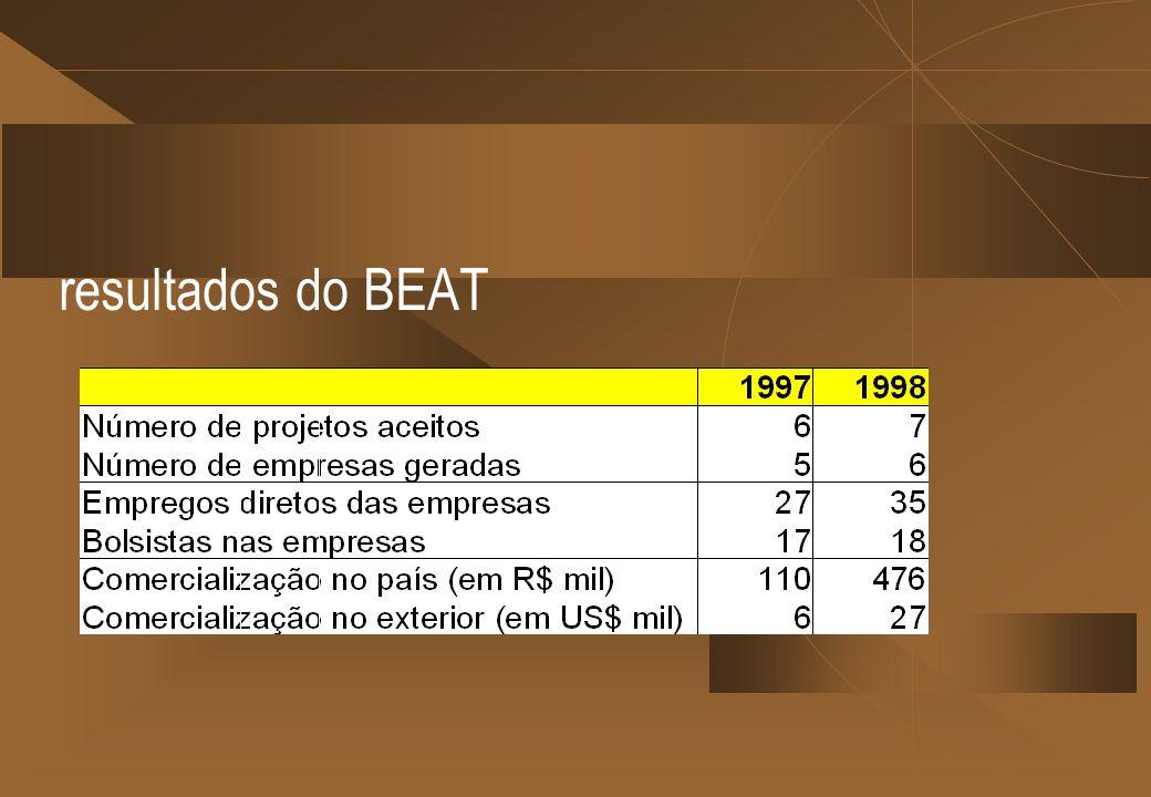 resultados do BEAT