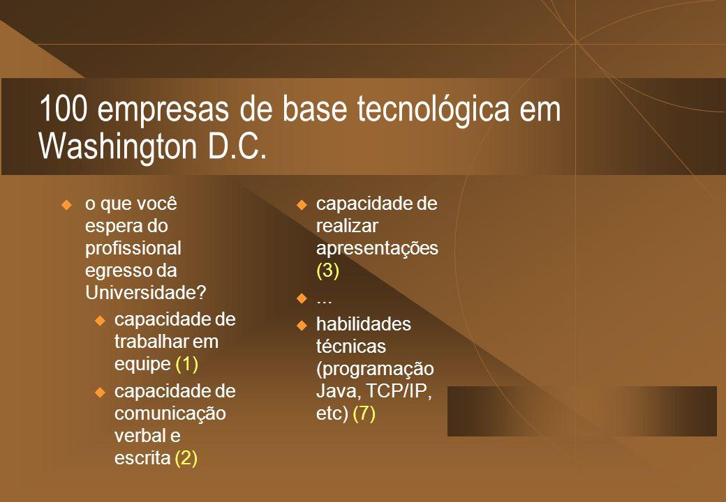 100 empresas de base tecnológica em Washington D.C. o que você espera do profissional egresso da Universidade? u capacidade de trabalhar em equipe (1)