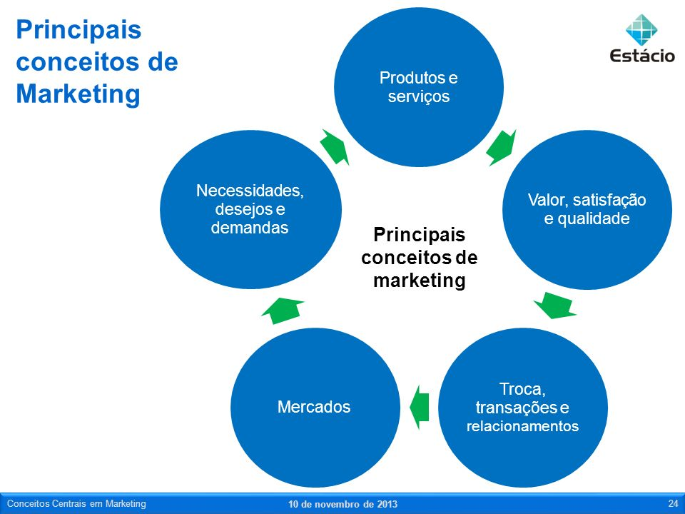 Principais conceitos de Marketing 10 de novembro de 2013 Conceitos Centrais em Marketing24 Principais conceitos de marketing