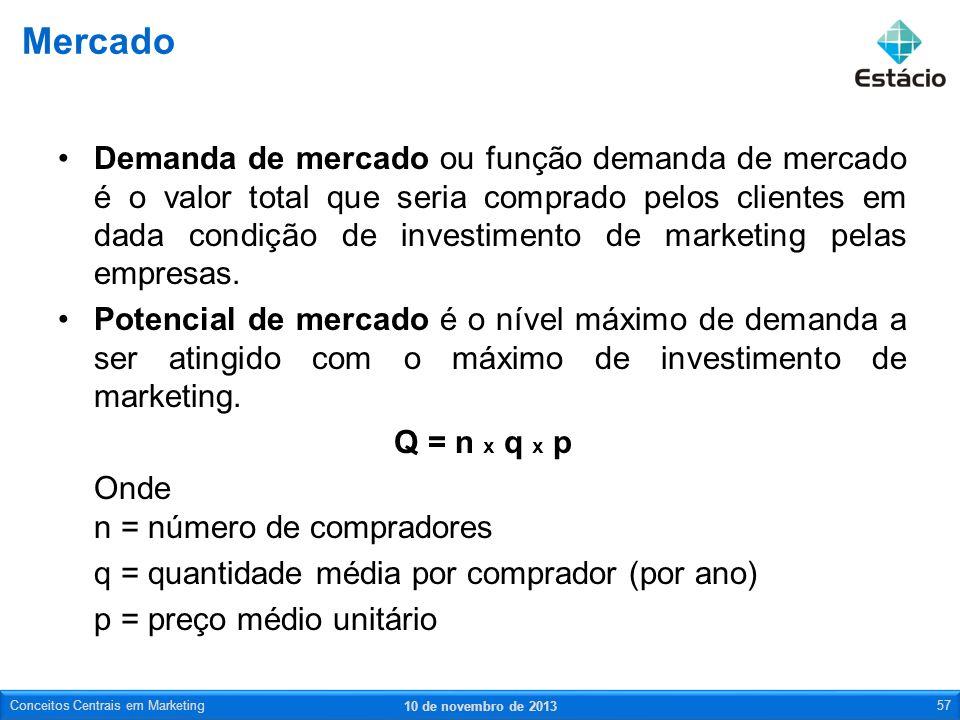 Demanda de mercado ou função demanda de mercado é o valor total que seria comprado pelos clientes em dada condição de investimento de marketing pelas