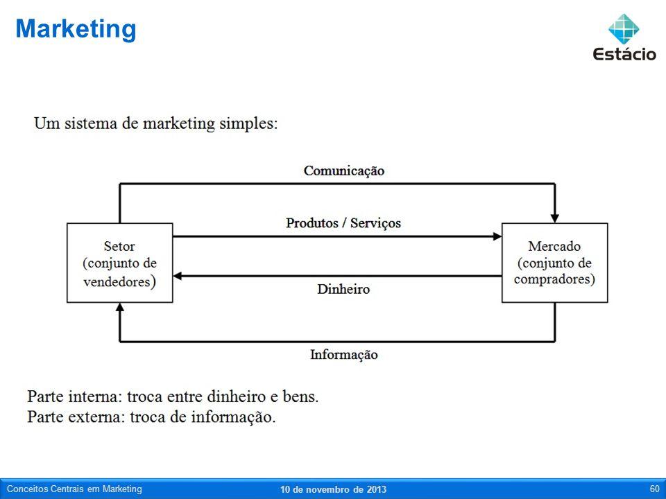 Marketing 10 de novembro de 2013 Conceitos Centrais em Marketing60