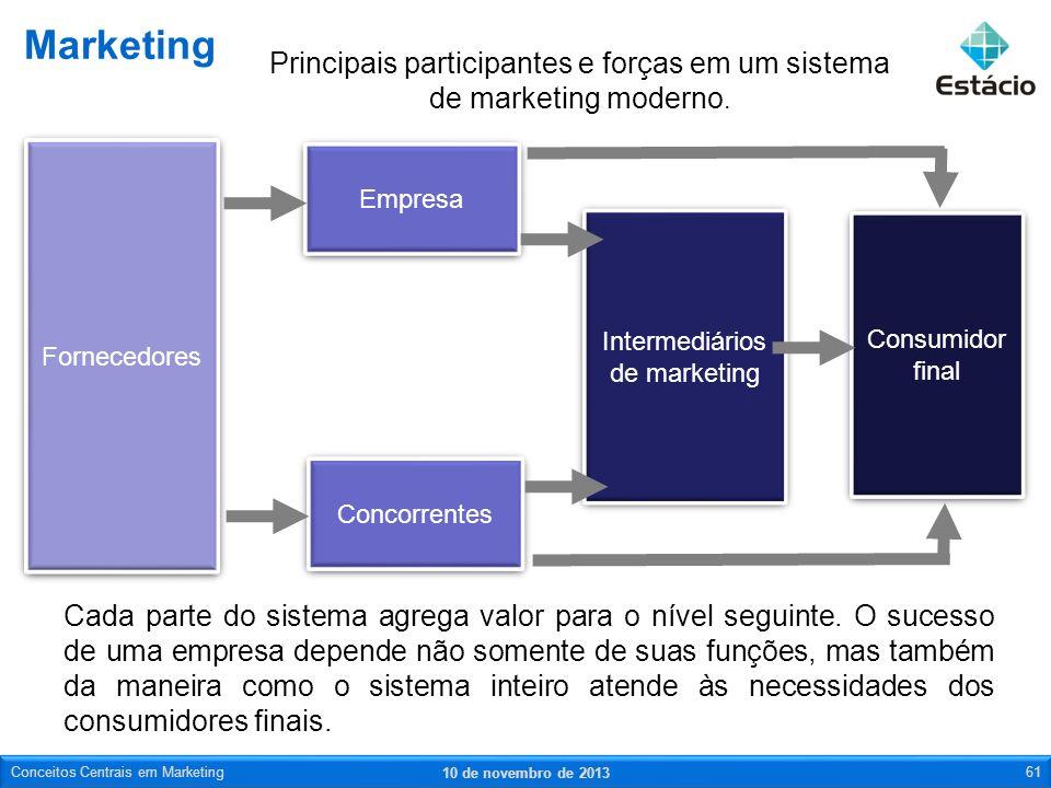 Cada parte do sistema agrega valor para o nível seguinte. O sucesso de uma empresa depende não somente de suas funções, mas também da maneira como o s