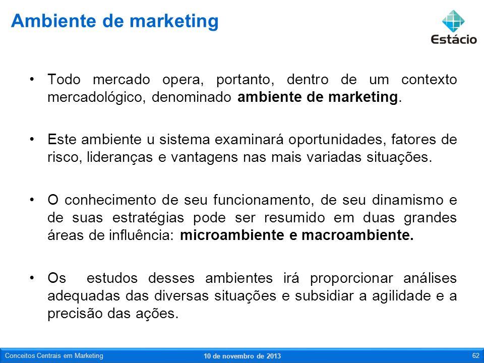 Todo mercado opera, portanto, dentro de um contexto mercadológico, denominado ambiente de marketing. Este ambiente u sistema examinará oportunidades,
