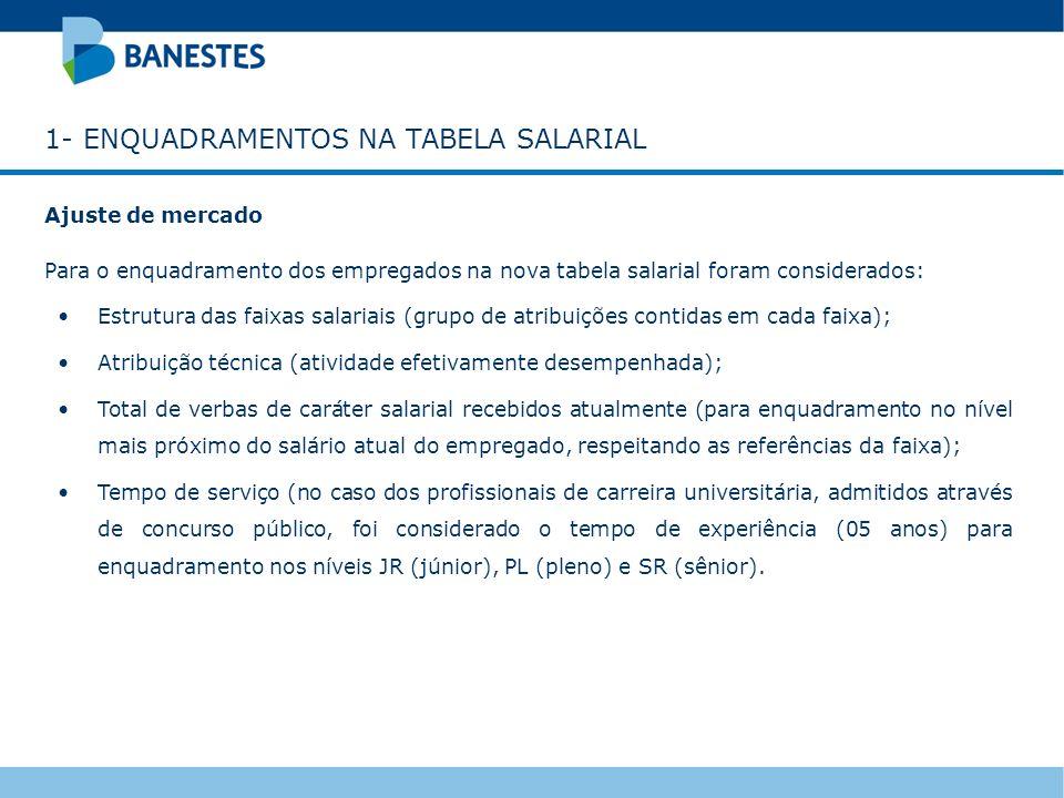 1- ENQUADRAMENTOS NA TABELA SALARIAL Ajuste de mercado Para o enquadramento dos empregados na nova tabela salarial foram considerados: Estrutura das f