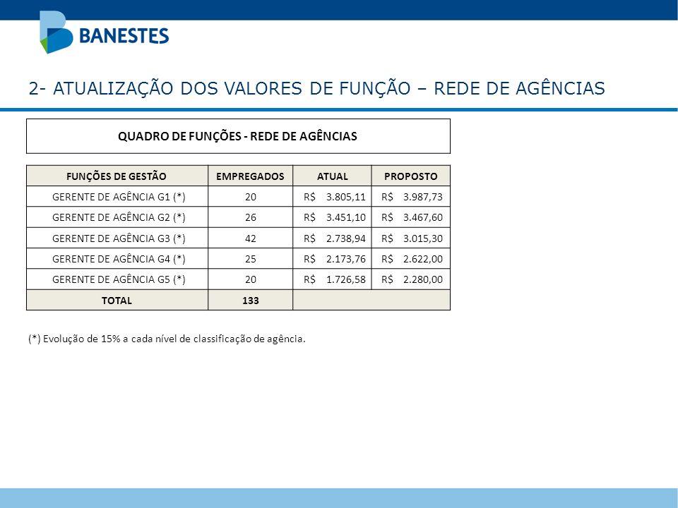 QUADRO DE FUNÇÕES - REDE DE AGÊNCIAS FUNÇÕES DE GESTÃOEMPREGADOSATUALPROPOSTO GERENTE DE AGÊNCIA G1 (*)20 R$ 3.805,11 R$ 3.987,73 GERENTE DE AGÊNCIA G