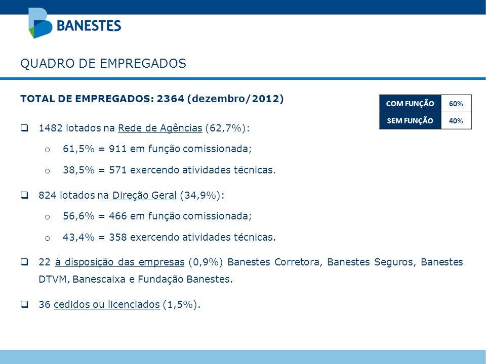 TOTAL DE EMPREGADOS: 2364 (dezembro/2012) 1482 lotados na Rede de Agências (62,7%): o 61,5% = 911 em função comissionada; o 38,5% = 571 exercendo ativ
