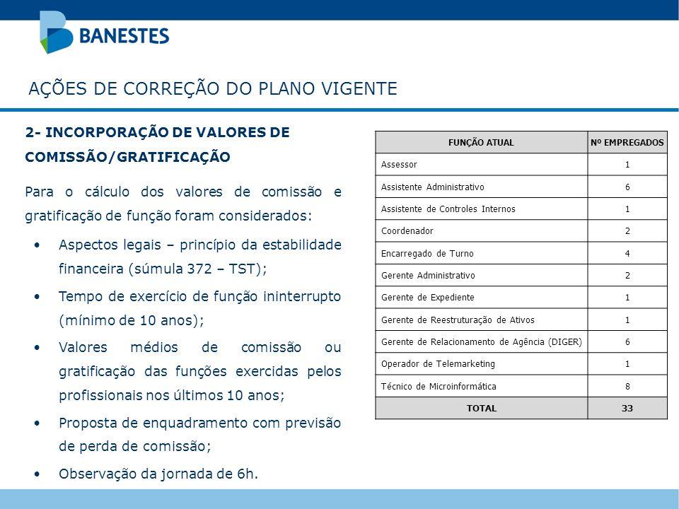 2- INCORPORAÇÃO DE VALORES DE COMISSÃO/GRATIFICAÇÃO Para o cálculo dos valores de comissão e gratificação de função foram considerados: Aspectos legai