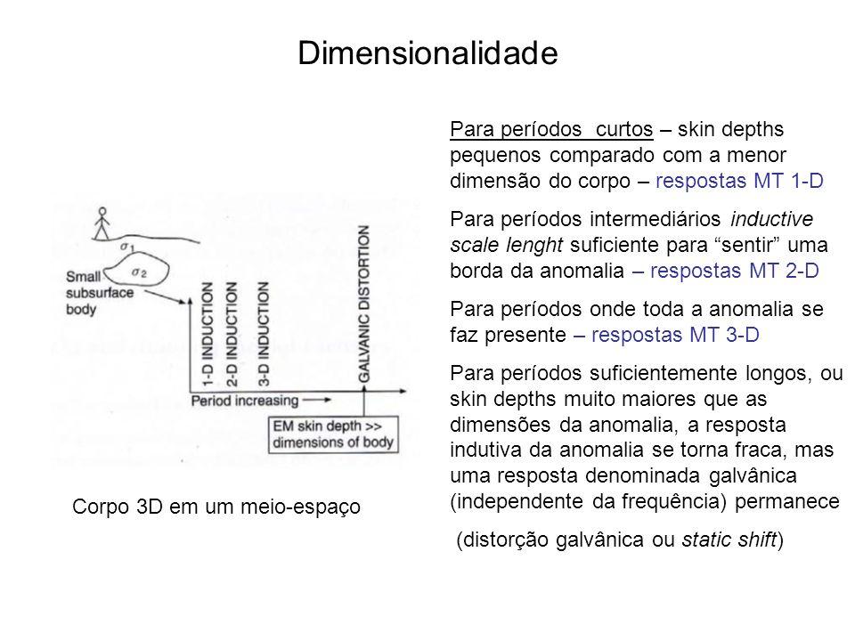 Dimensionalidade Para períodos curtos – skin depths pequenos comparado com a menor dimensão do corpo – respostas MT 1-D Para períodos intermediários i