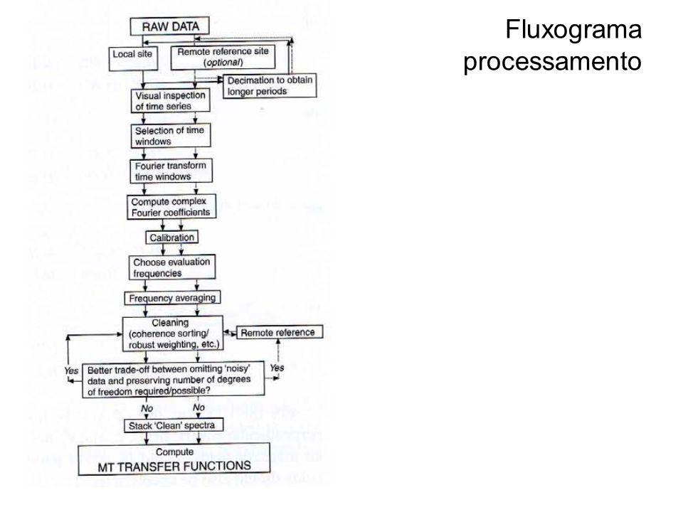 Fluxograma processamento
