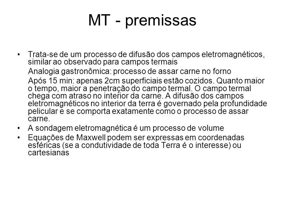 MT - premissas Trata-se de um processo de difusão dos campos eletromagnéticos, similar ao observado para campos termais Analogia gastronômica: process