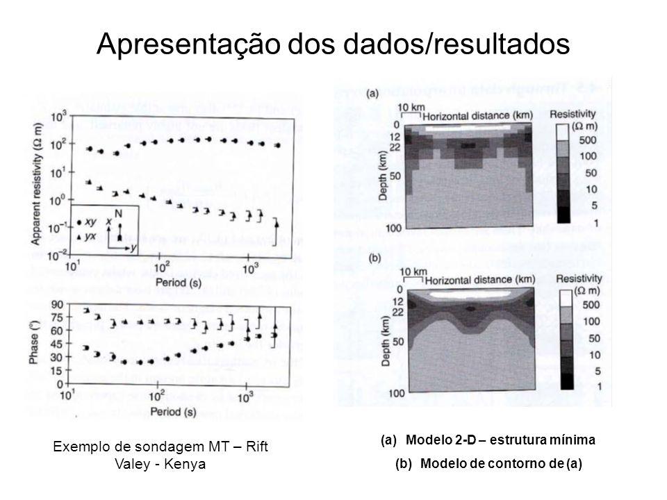 Apresentação dos dados/resultados Exemplo de sondagem MT – Rift Valey - Kenya (a)Modelo 2-D – estrutura mínima (b)Modelo de contorno de (a)
