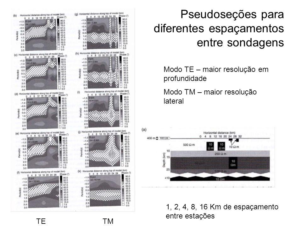 Pseudoseções para diferentes espaçamentos entre sondagens TE TM Modo TE – maior resolução em profundidade Modo TM – maior resolução lateral 1, 2, 4, 8