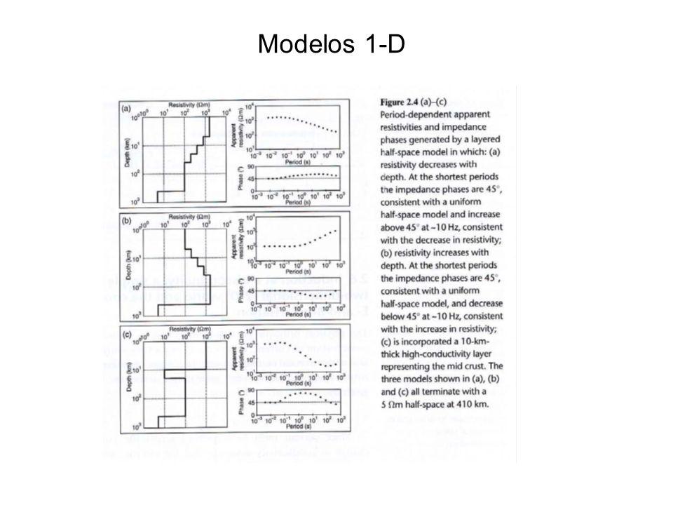 Modelos 1-D