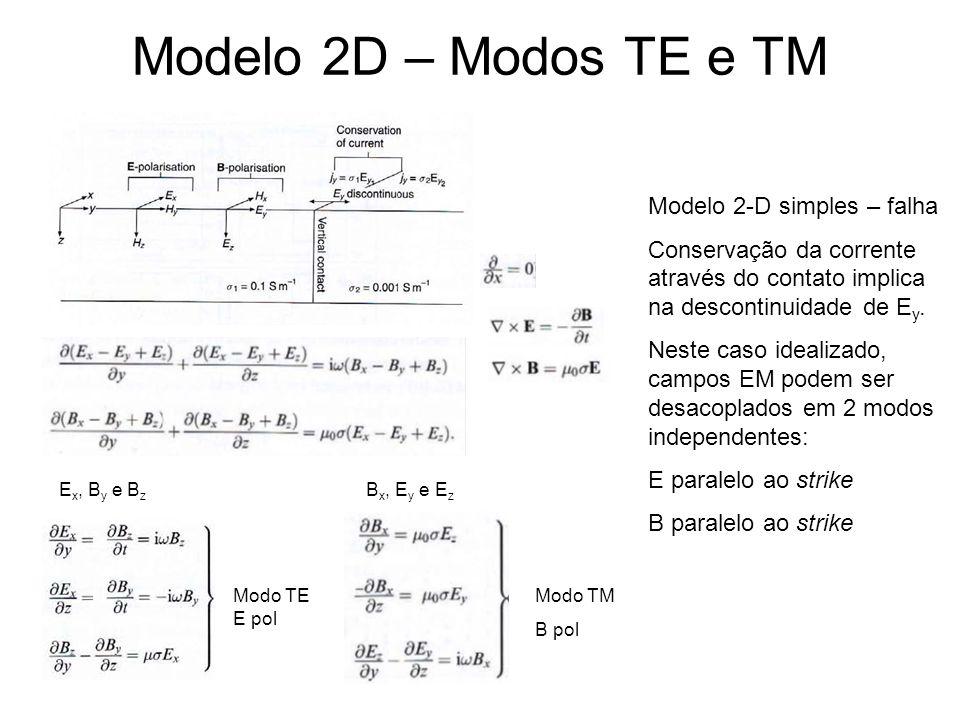 Modelo 2D – Modos TE e TM Modo TE E pol Modo TM B pol Modelo 2-D simples – falha Conservação da corrente através do contato implica na descontinuidade
