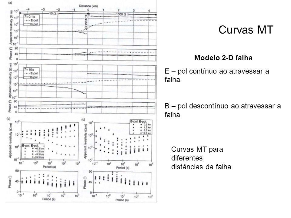 Curvas MT Modelo 2-D falha E – pol contínuo ao atravessar a falha B – pol descontínuo ao atravessar a falha Curvas MT para diferentes distâncias da fa