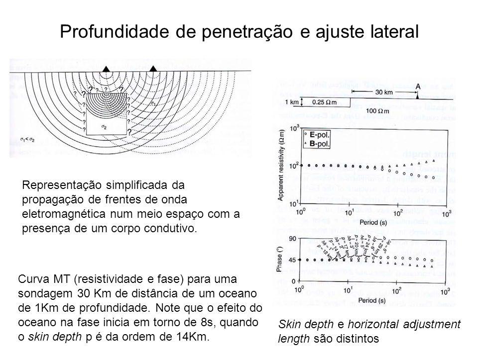 Profundidade de penetração e ajuste lateral Representação simplificada da propagação de frentes de onda eletromagnética num meio espaço com a presença