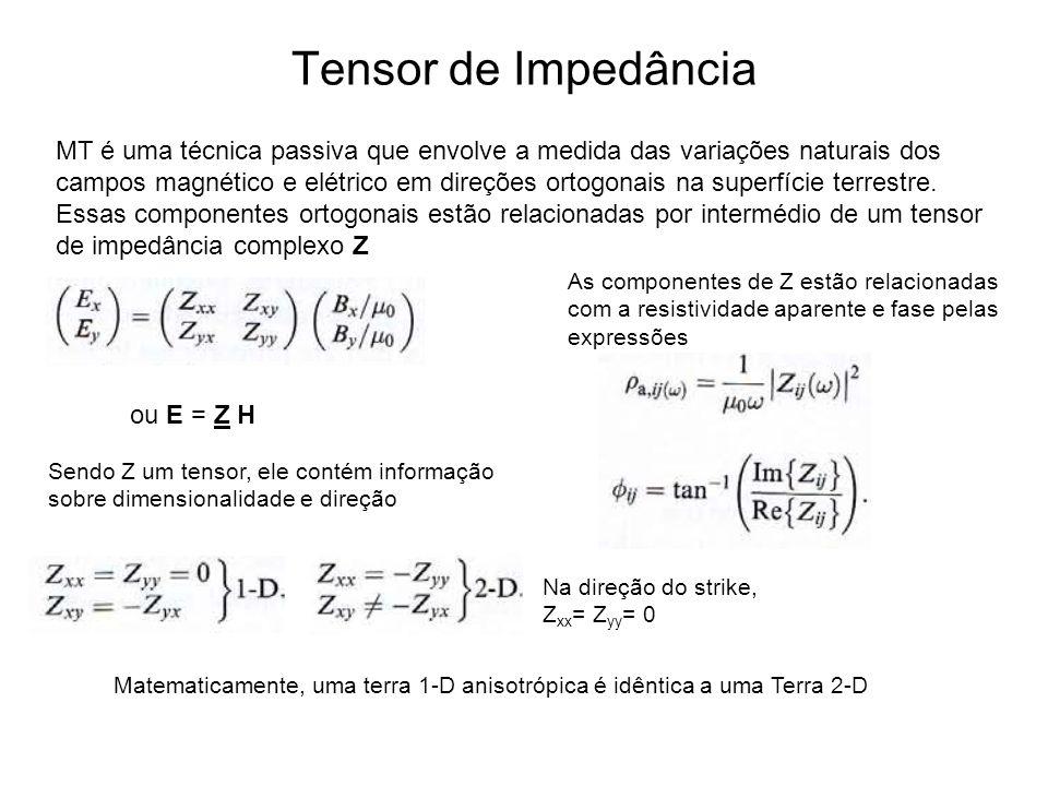 Tensor de Impedância MT é uma técnica passiva que envolve a medida das variações naturais dos campos magnético e elétrico em direções ortogonais na su