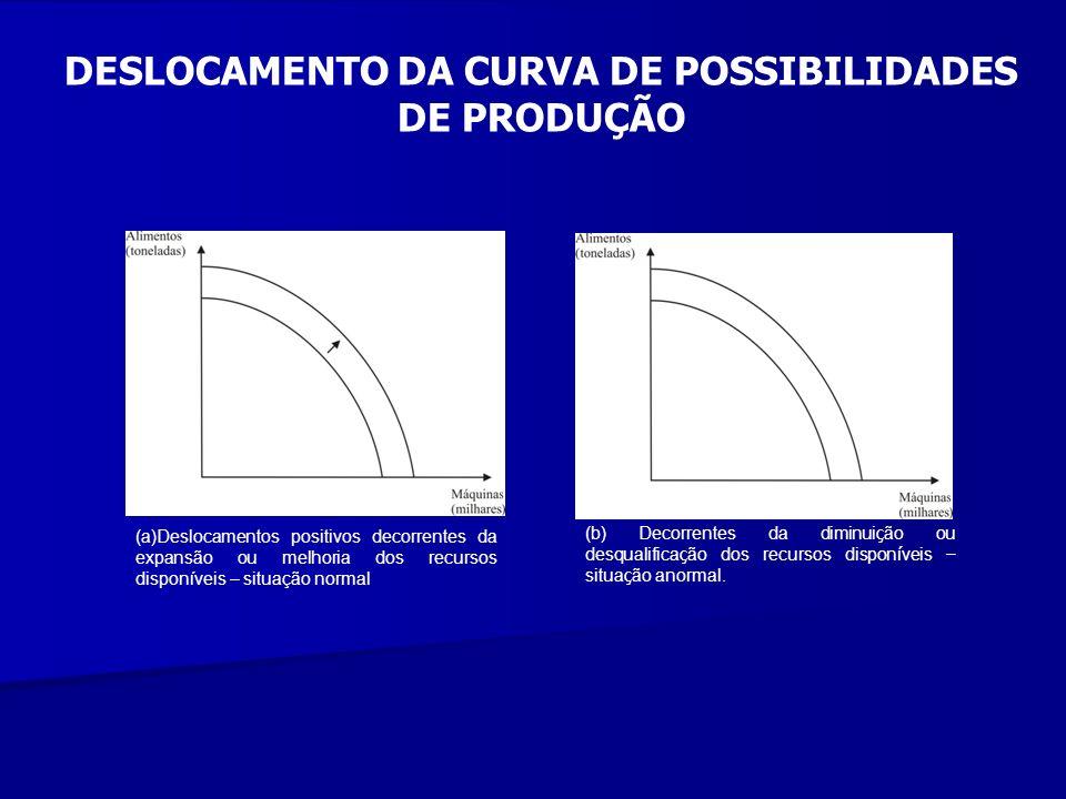DESLOCAMENTO DA CURVA DE POSSIBILIDADES DE PRODUÇÃO (a)Deslocamentos positivos decorrentes da expansão ou melhoria dos recursos disponíveis – situação