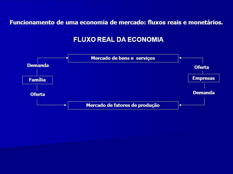 Mercado de bens e serviços Mercado de fatores de produção Família Empresas Demanda Oferta Demanda Oferta FLUXO REAL DA ECONOMIA Funcionamento de uma e