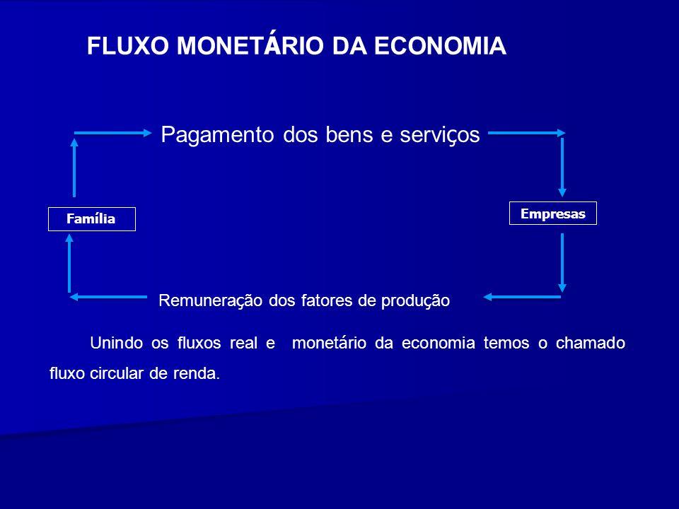 FLUXO MONET Á RIO DA ECONOMIA Unindo os fluxos real e monet á rio da economia temos o chamado fluxo circular de renda. Pagamento dos bens e servi ç os