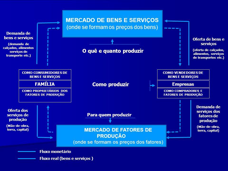 FAMÍLIA Oferta dos serviços de produção (Mão-de-obra, terra, capital) Demanda de bens e serviços (demanda de calçados, alimentos serviços de transport