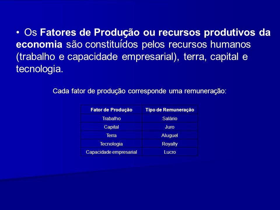 Fator de ProduçãoTipo de Remuneração TrabalhoSalário CapitalJuro TerraAluguel TecnologiaRoyalty Capacidade empresarialLucro Os Fatores de Produ ç ão o