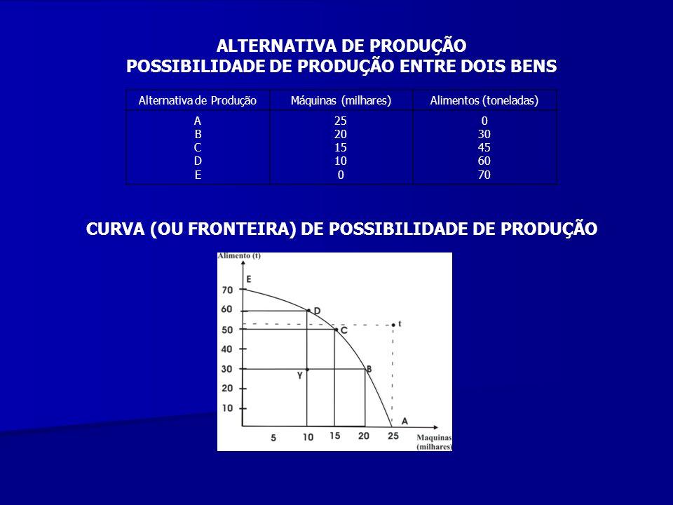 Alternativa de ProduçãoMáquinas (milhares)Alimentos (toneladas) ABCDEABCDE 25 20 15 10 0 30 45 60 70 ALTERNATIVA DE PRODUÇÃO POSSIBILIDADE DE PRODUÇÃO