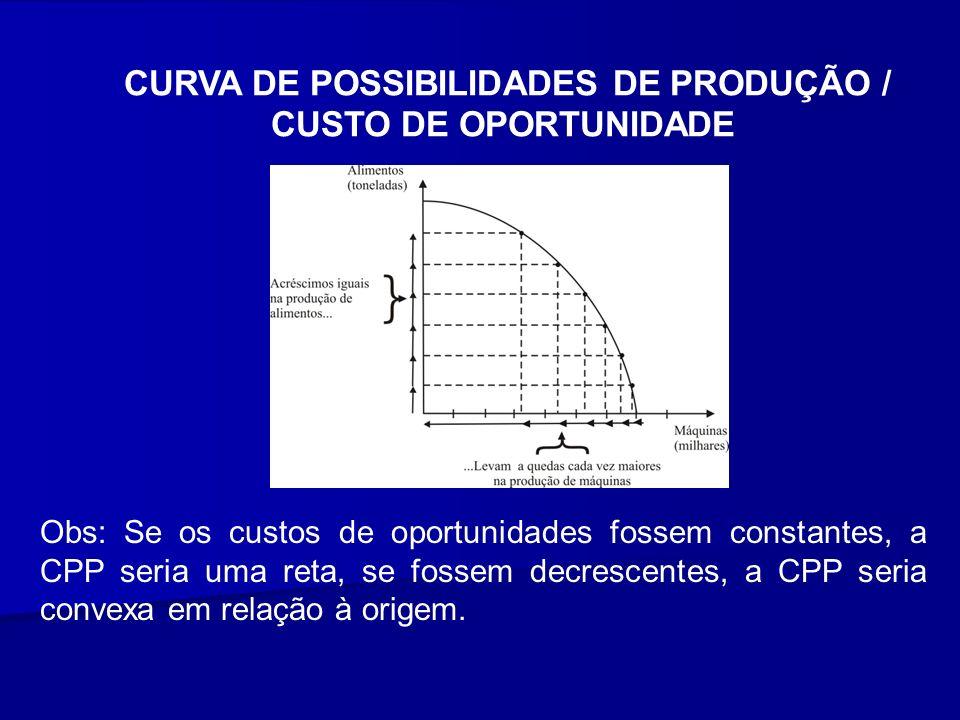 CURVA DE POSSIBILIDADES DE PRODUÇÃO / CUSTO DE OPORTUNIDADE Obs: Se os custos de oportunidades fossem constantes, a CPP seria uma reta, se fossem decr