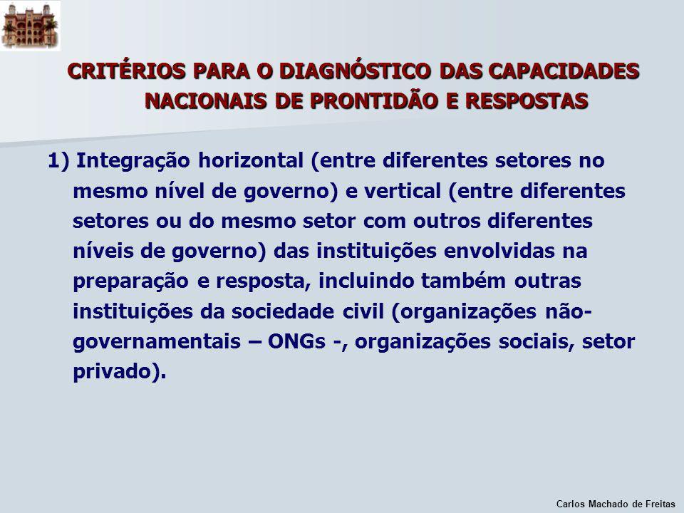 Carlos Machado de Freitas CRITÉRIOS PARA O DIAGNÓSTICO DAS CAPACIDADES NACIONAIS DE PRONTIDÃO E RESPOSTAS 1) Integração horizontal (entre diferentes s