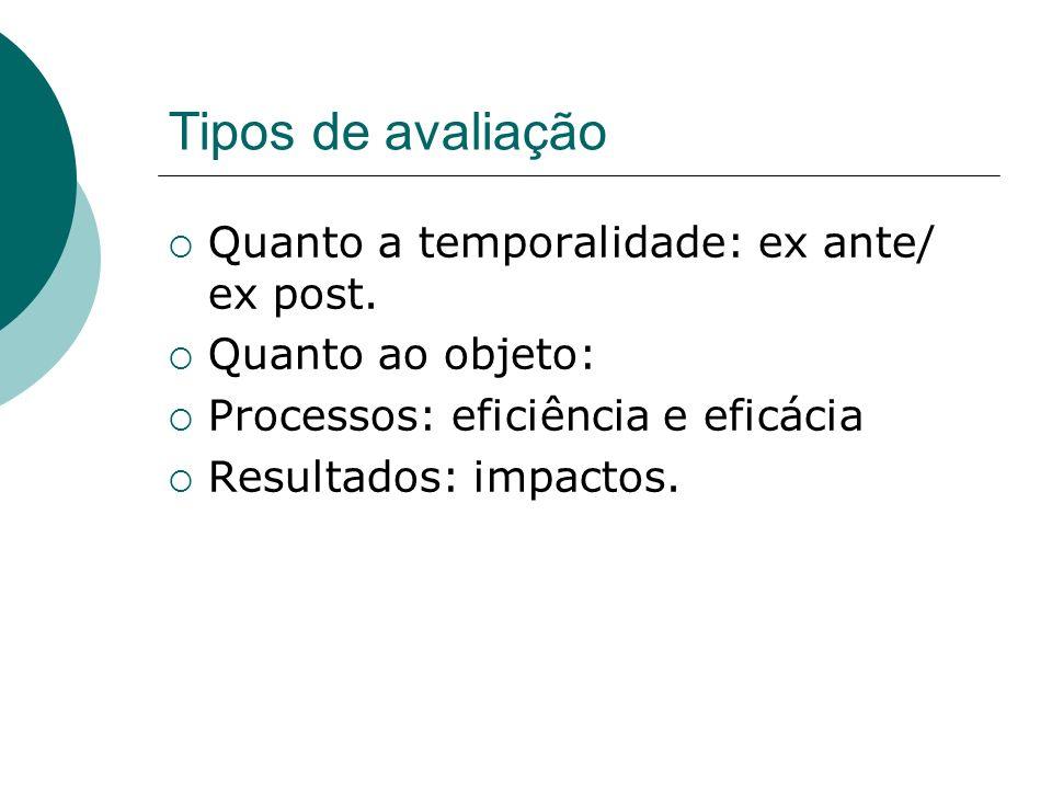 Tipos de avaliação Quanto a temporalidade: ex ante/ ex post. Quanto ao objeto: Processos: eficiência e eficácia Resultados: impactos.