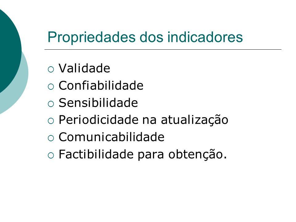 Propriedades dos indicadores Validade Confiabilidade Sensibilidade Periodicidade na atualização Comunicabilidade Factibilidade para obtenção.