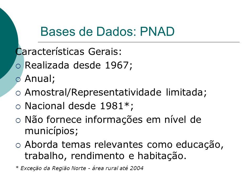 Bases de Dados: PNAD Características Gerais: Realizada desde 1967; Anual; Amostral/Representatividade limitada; Nacional desde 1981*; Não fornece info